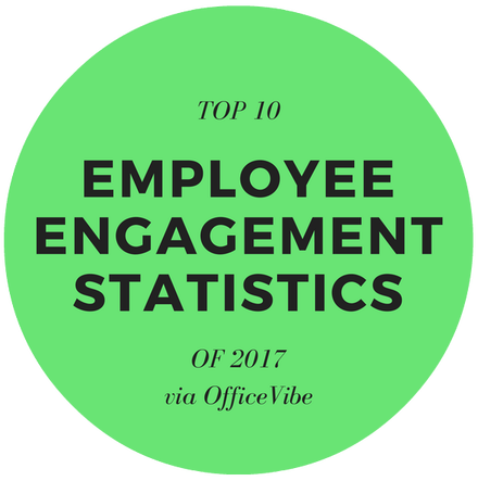 Top 10 Employee Engagement Statistics of 2017